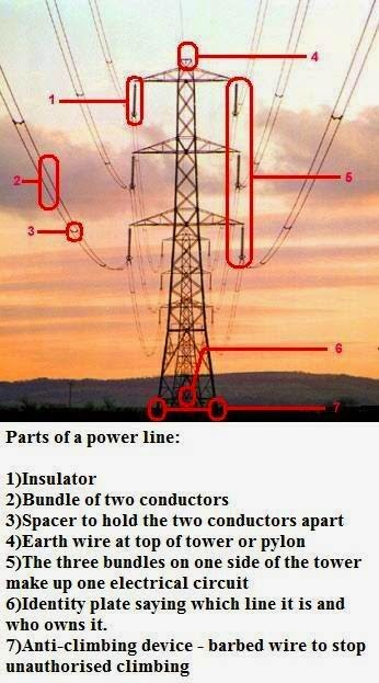 Parts Of A Power Line