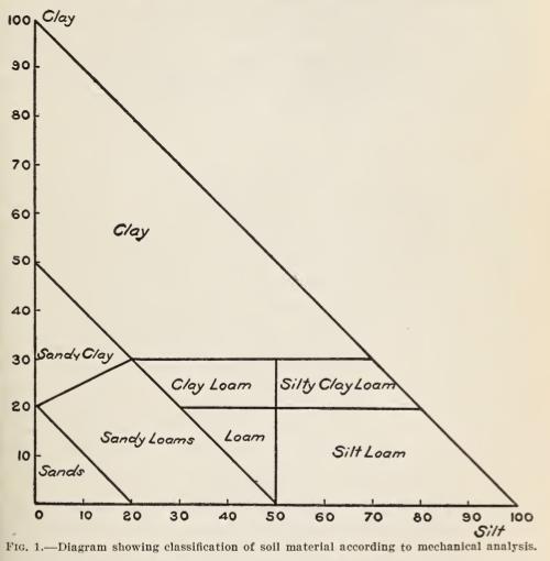 University of Minnesota Soil Judging Team The Historical – Soil Texture Triangle Worksheet