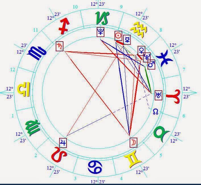 Natal Hoproscope Sasha Piqué Mebarak Astrology Forecast