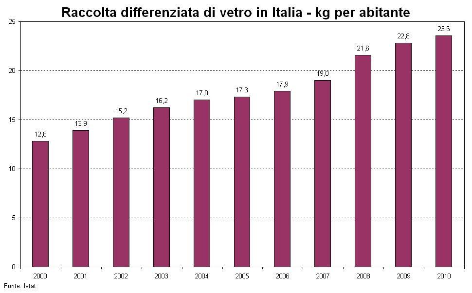 Le discariche in italia la raccolta differenziata del for Istituto grafico pubblicitario milano