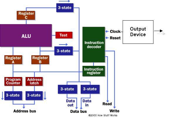 Cara kerja sistem komputer yang sebenarnya referensi teknologi cara kerja sistem komputer yang sebenarnya referensi teknologi informasi ccuart Image collections