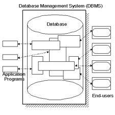 pengertian dan keuntungan sistem basis data