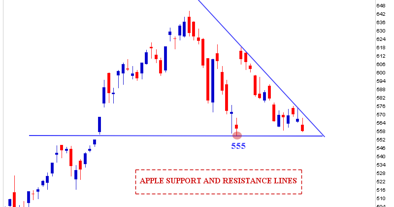 Stock Market Chart Analysis: APPLE Chart Analysis
