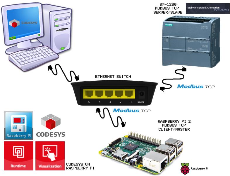 Turn Raspberry Pi into a PLC Programable Logic