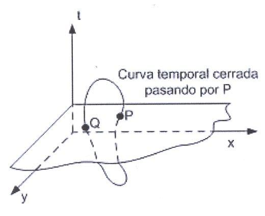 Resultado de imagen de Representar Curvas temporales cerradas