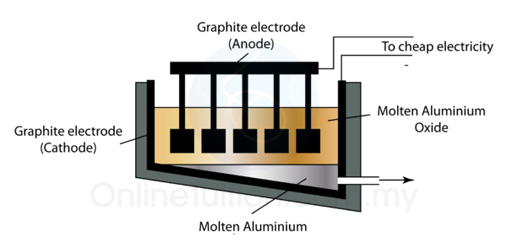 electrolysis of aluminum Electrometallurgy is the process of reduction of metals from metallic compounds to obtain the pure form of metal using electrolysis aluminium, lithium.
