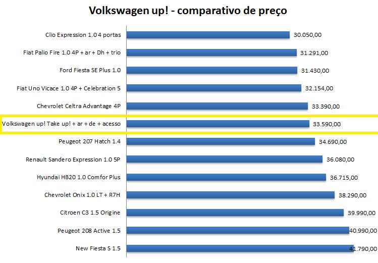 Volkswagen up! é caro?