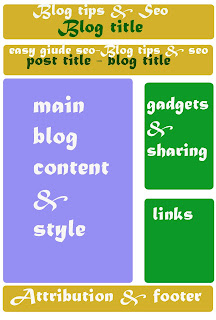 blog design diagram