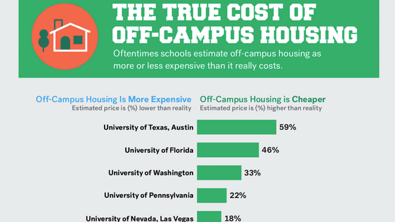 Student Affairs - Student Loans For Off Campus Housing