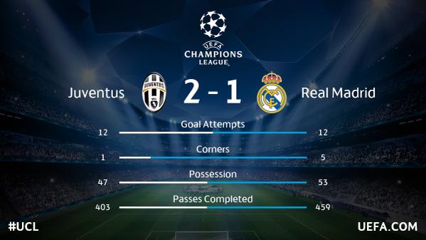 احصائيات ريال مدريد و يوفنتوس || مباراة الذهاب