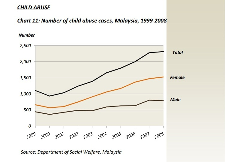 child abuse case study in malaysia 2 reports of child abuse in malaysia statistics from the department of social welfarethe complications of child abuse will be presented at the end of presentation abused and neglected children in these studies received lower grades and test scores than did no maltreated children.