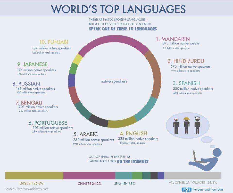 Our English Corner!: World's Top Languages!: http://neochenglishcorner.blogspot.com/2013/05/worlds-top-languages.html