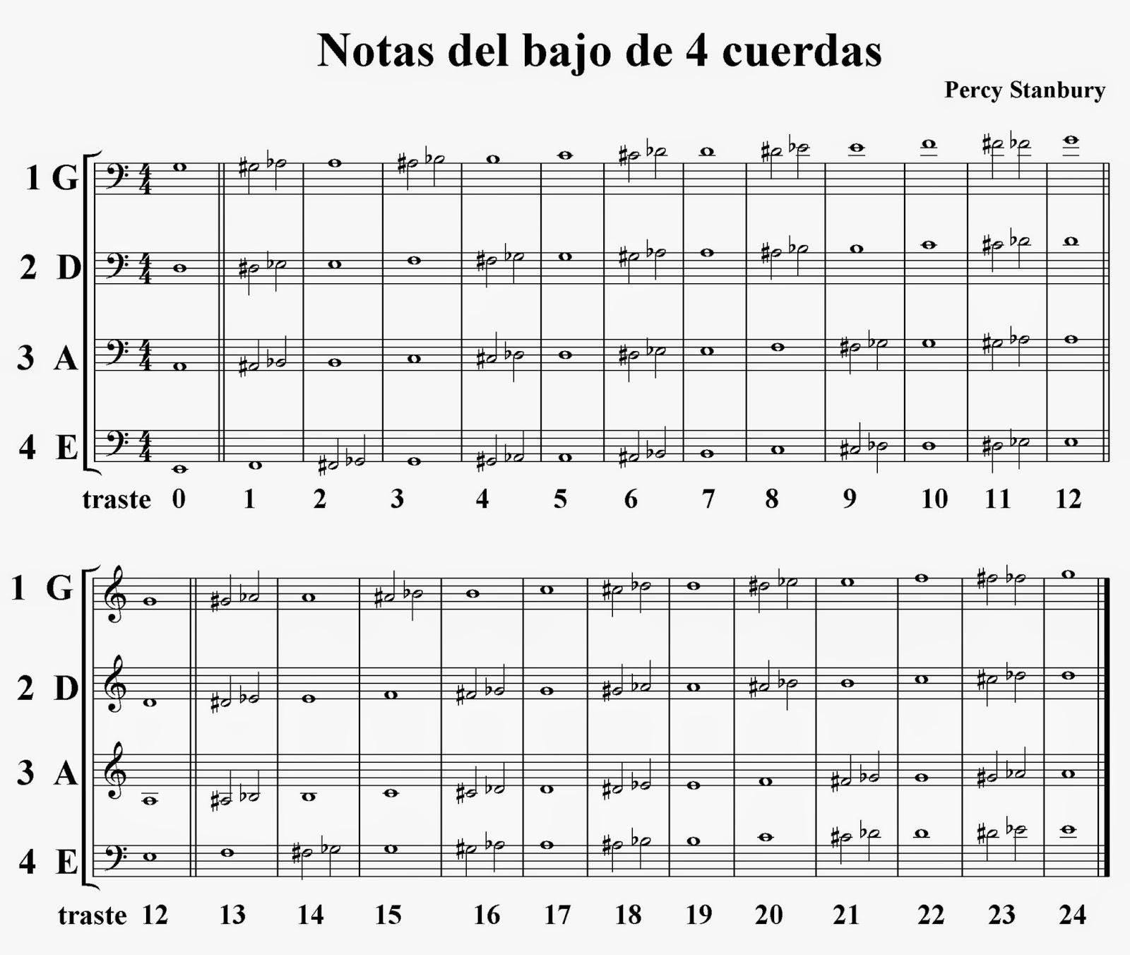 Aprenda BAJO con partitura