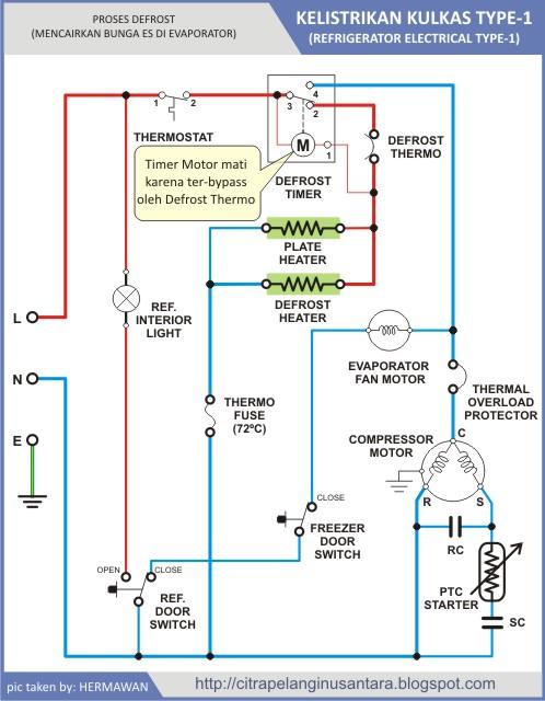 Citra pelangi nusantara kelistrikan kulkas karena heater aktif maka lama kelamaan temperatur di bagian evaporator dan sekitarnya akan naik dengan naiknya temperatur ini maka lama kelamaan seluruh swarovskicordoba Choice Image