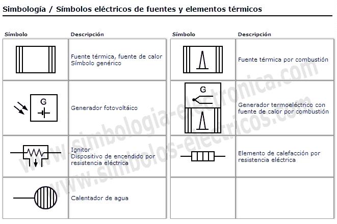 Simbología de fuentes y elementos térmicos