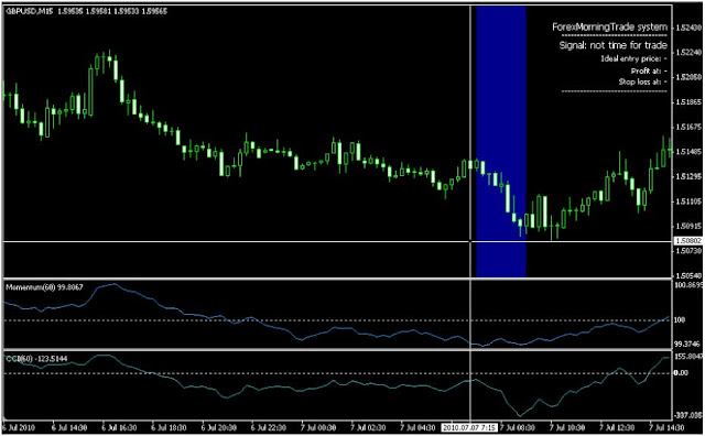 Morning trade forex system