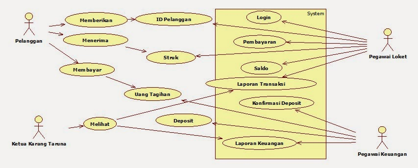 Tutorial kampus kumpulan tutorial a use case diagram ccuart Choice Image
