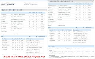 Gujarat-V-Maharashtra-Inter-State-One-Day-League-2012-13-Scorecard