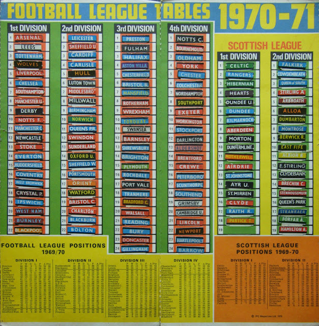 Football cartophilic info exchange i p c magazines for Football league tables