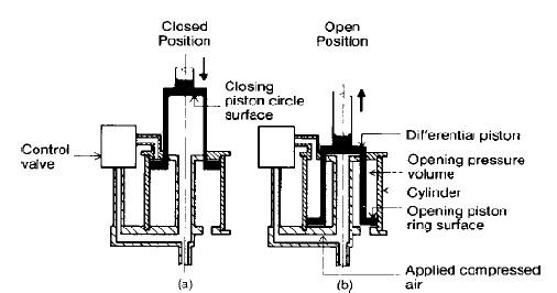 operating mechanism of power circuit breaker basic information
