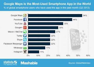 Google Maps, la aplicación para móviles más utilizada en el mundo