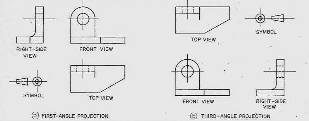 Difference Between The First Angle And Third Angle Projection