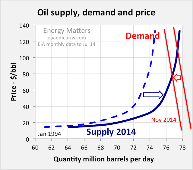 demand and supply of oil essay