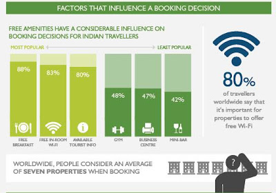 Digital Marketing and Travel Industry