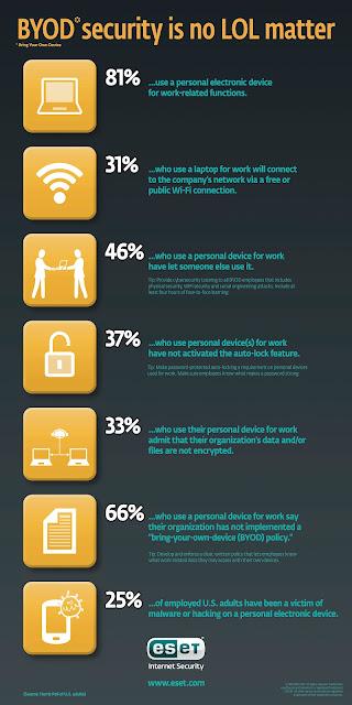 BYOD-infographic:ESETセキュリティブログ