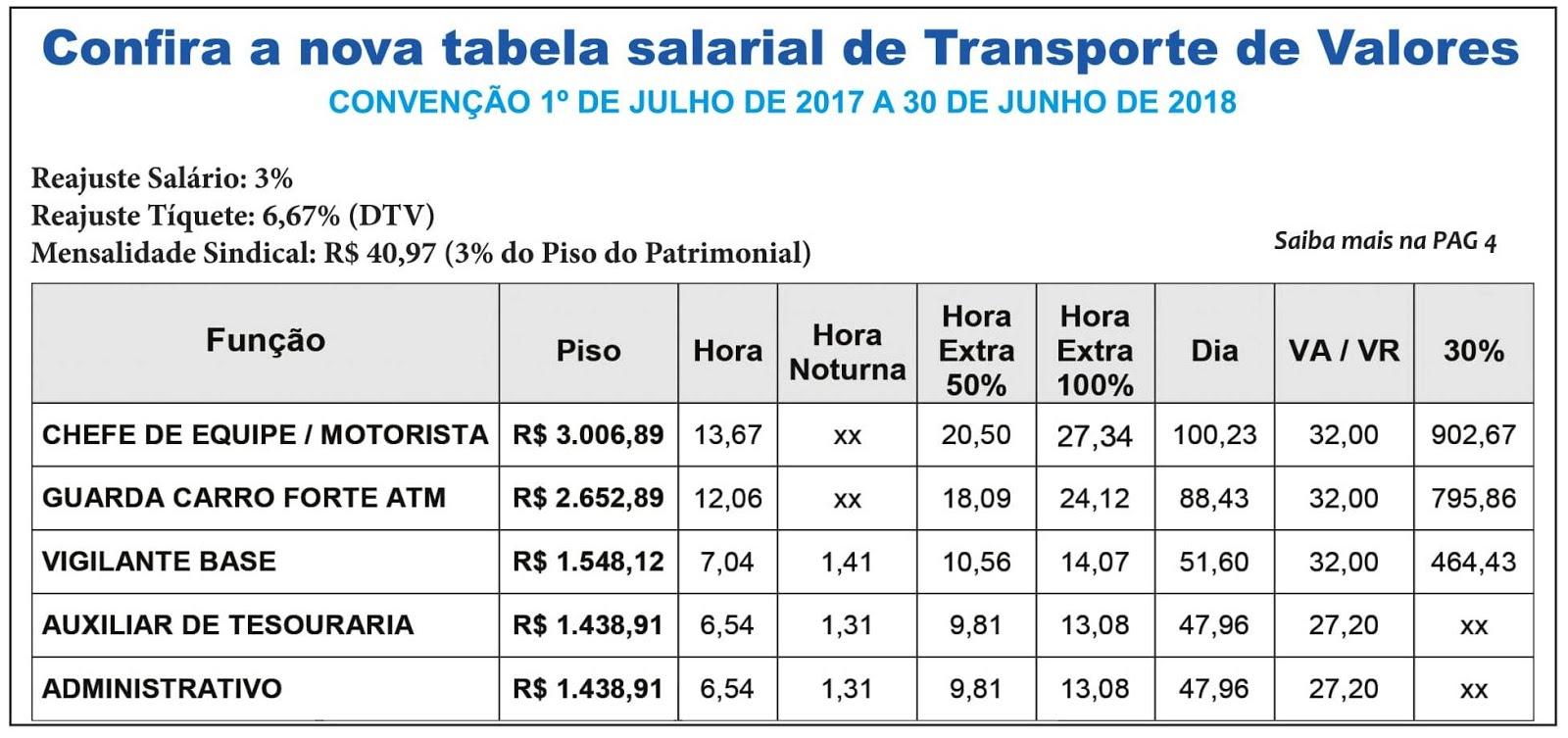 Tabela Salarial de Transporte de Valores