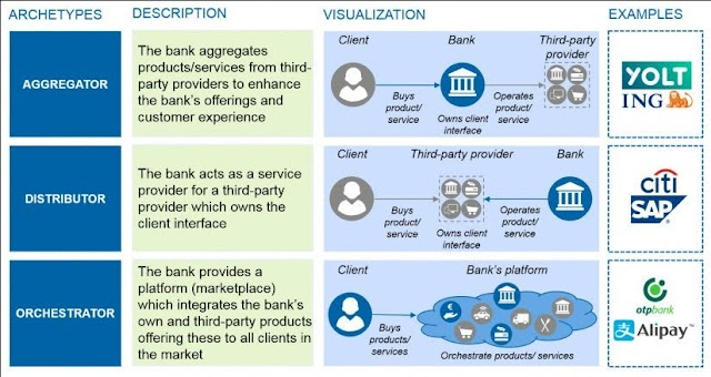 Bank in openbanking era