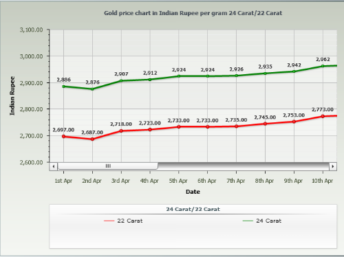 Gold Rate in Kolkata Per Gram - April 2014 Chart