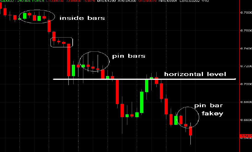 Easy forex price action