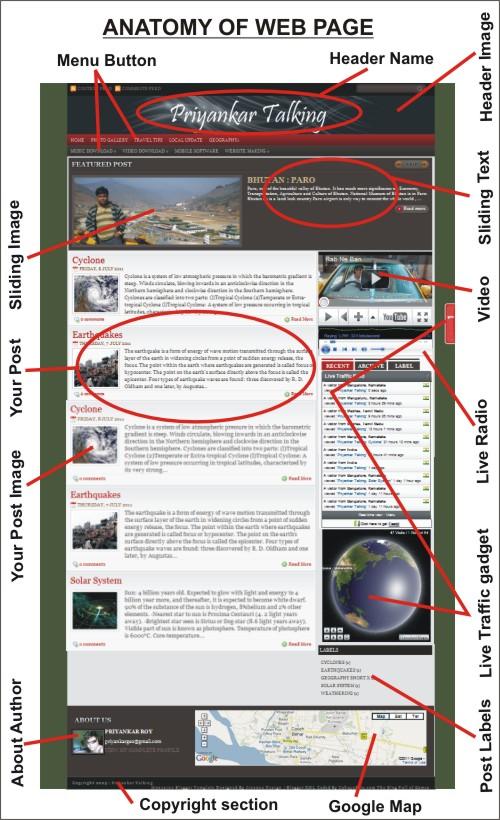 Priyankar Talking: Anatomy of an Webpage
