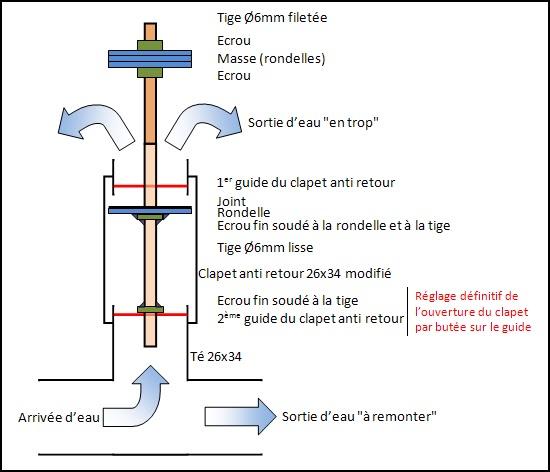 L 39 aventure l 39 installation construction d 39 un b lier hydraulique partie 4 - Coup de belier dans tuyauterie ...