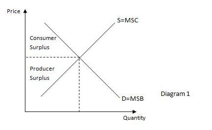 The Diagram Above Shows That The Market Is In Efficiency Whereby MSB Equals  To MSC. In This Situation, The Total Surplus (sum Of Consumer And Producer  ...