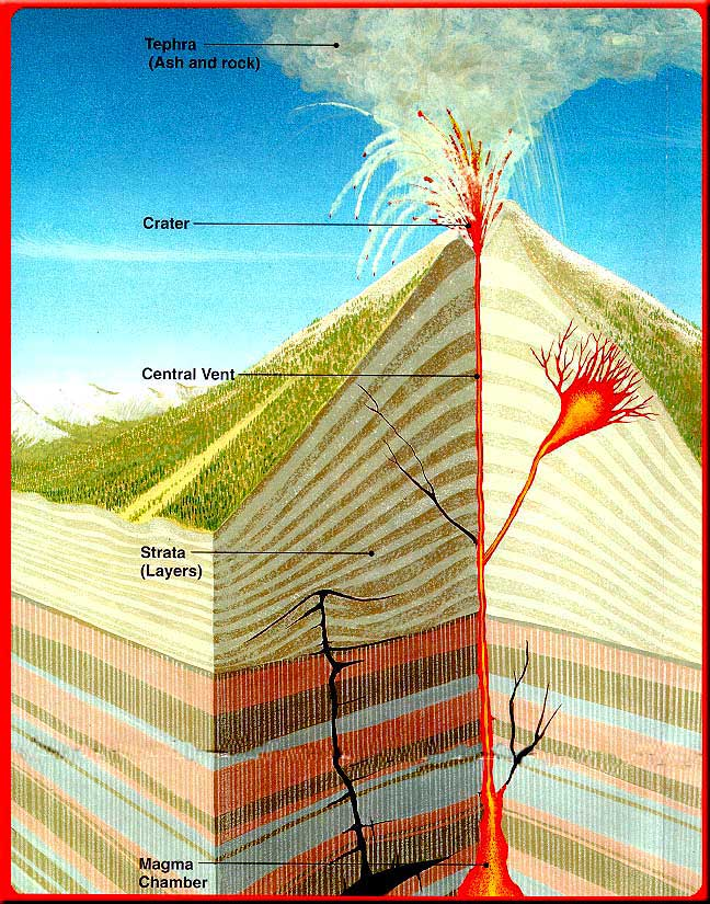 02yzel Composite Volcano Diagram