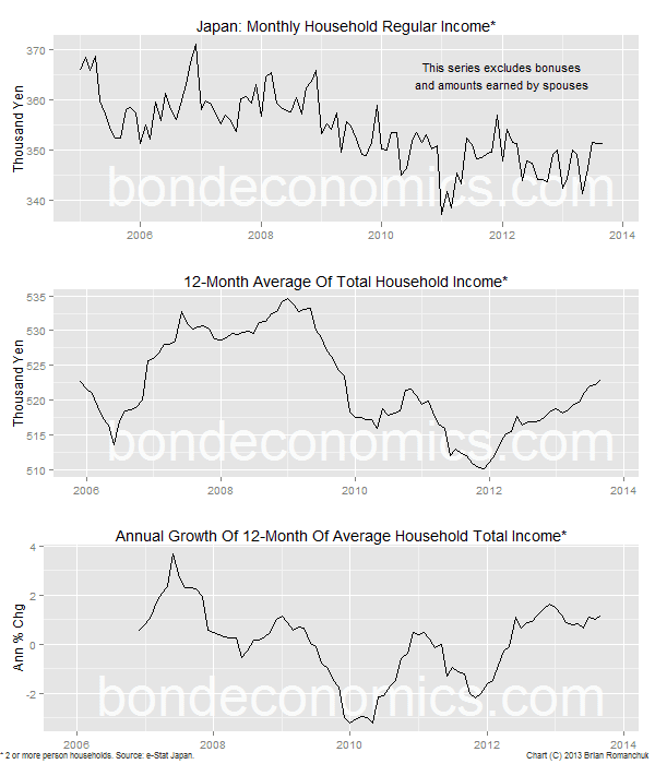 Chart: Japanese Houehold Income Data
