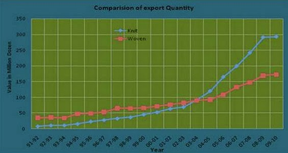 Comparison of Export Quantity (Million Dozen)