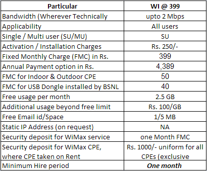 BSNL Kerala WiMAX Limited Plan (WI @ 399) and Tariff