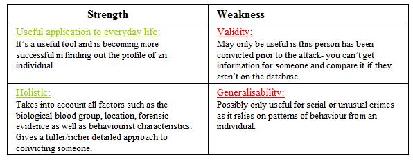 Criminal profiling essay