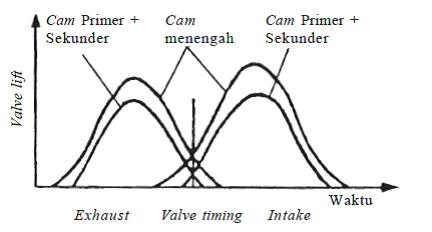 Grafik. carakerja dohc vtec