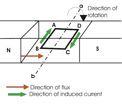 Prinsip Kerja Generator DC (B)