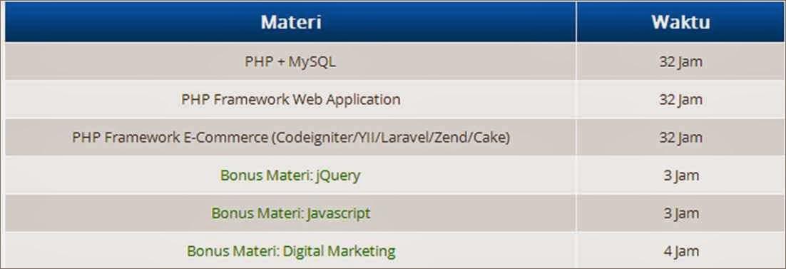Materi Web Programming