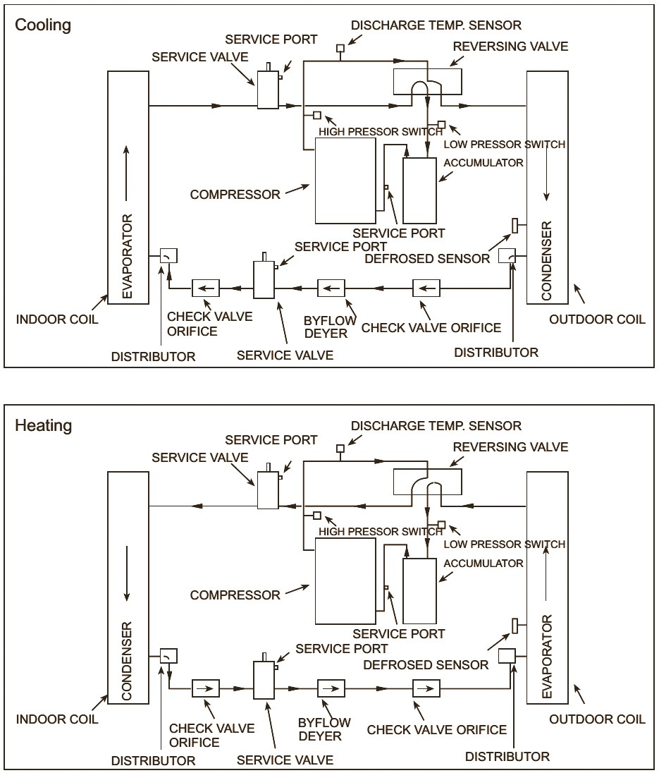 fig 1 haier central air conditioning working principle pump down refrigeration system wiring diagram at soozxer.org
