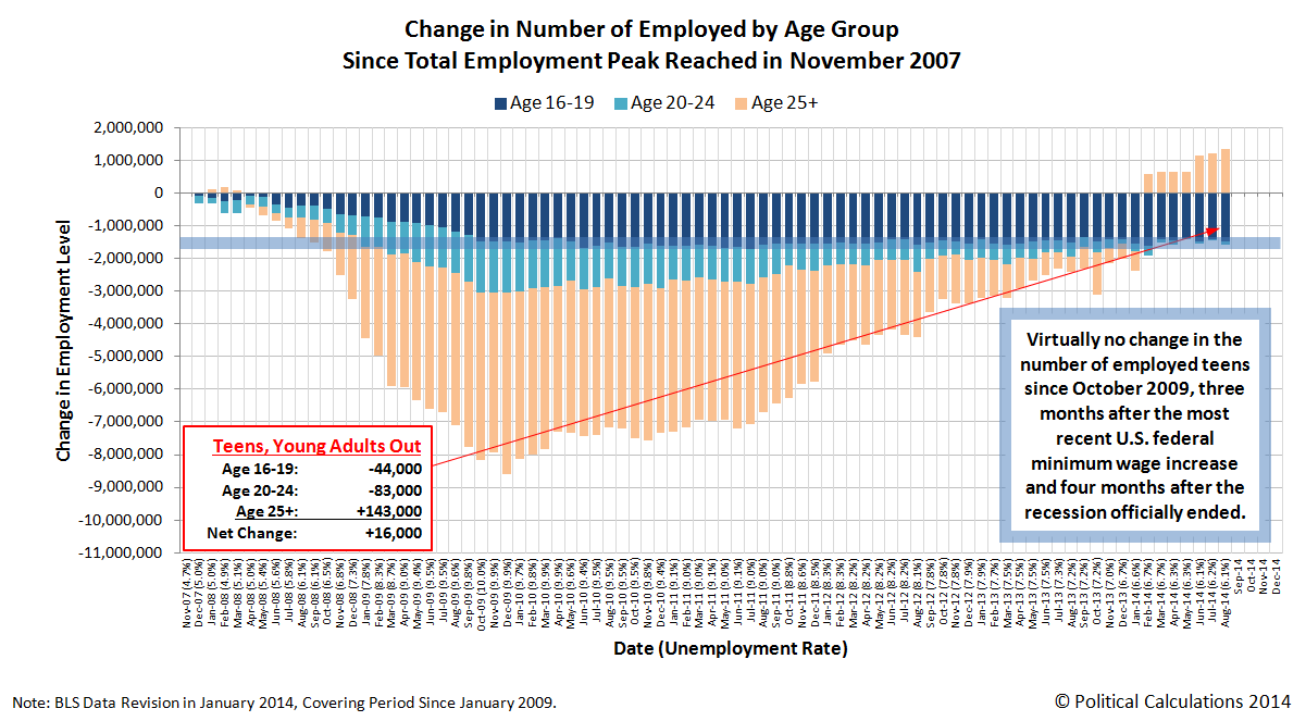 Change in Number of Employed in U.S. Since Total Employment Peak in November 2007, Through August 2014