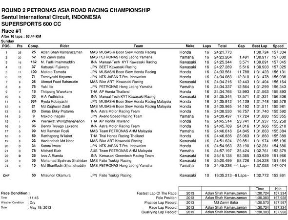 Hasil Race 1 SUPERSPORT 600cc ARRC Sentul