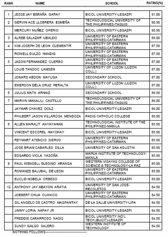 List of passers, top 10 for February 2014 Registered Master Electrician Licensure Exam - Balita ...