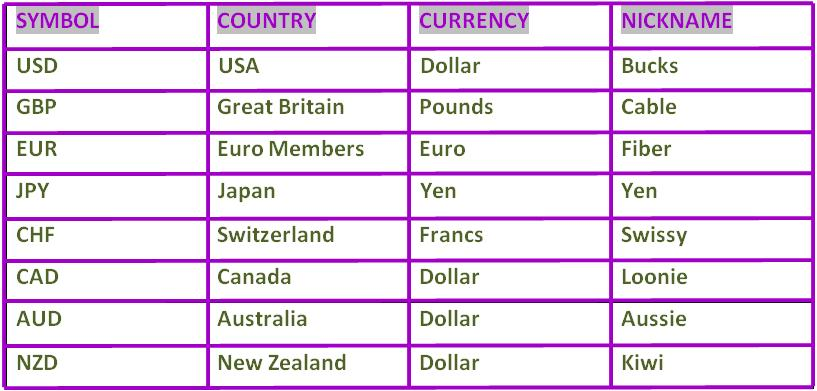 Forex currency symbols country