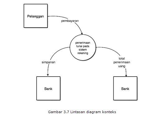 Ibnu irfan february 2013 diagram sebagai kosong mungkin karena ini adalah dfd fisik aliran data harus memiliki label yang menggambarkan sarana yang aliran dicapai misalnya ccuart Choice Image